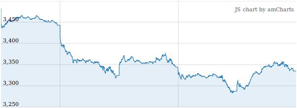 Brüsseler Börse in spektakulärem Ausverkauf